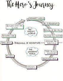 Heros Journey Cycle